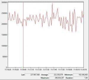 Performance speed-BizDataX 2